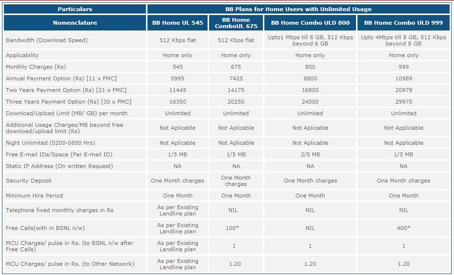 Bsnl broadband unlimited plans 2015 4 mbps to 24 mbps for Bb home design