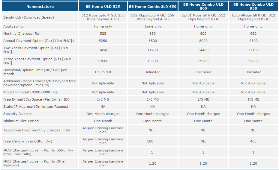 BSNL Offers : Broadband Plan FUP Limits Increased Above 100%